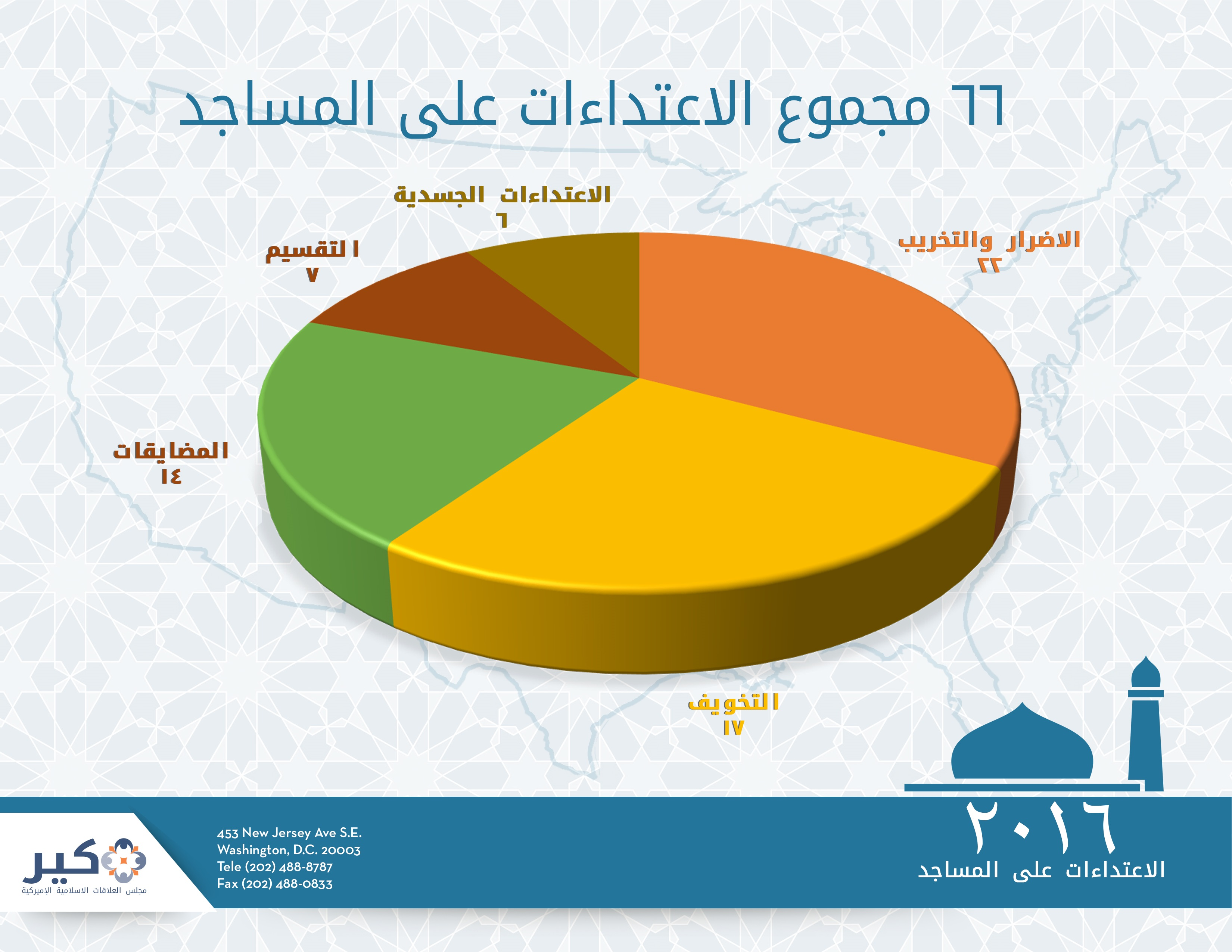 2mosque-charts-arabic-2222